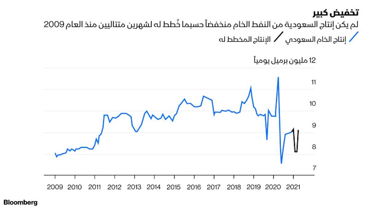 مؤشر بياني يظهر معدل إنتاج برميل النفط يومياً - بلومبرغ