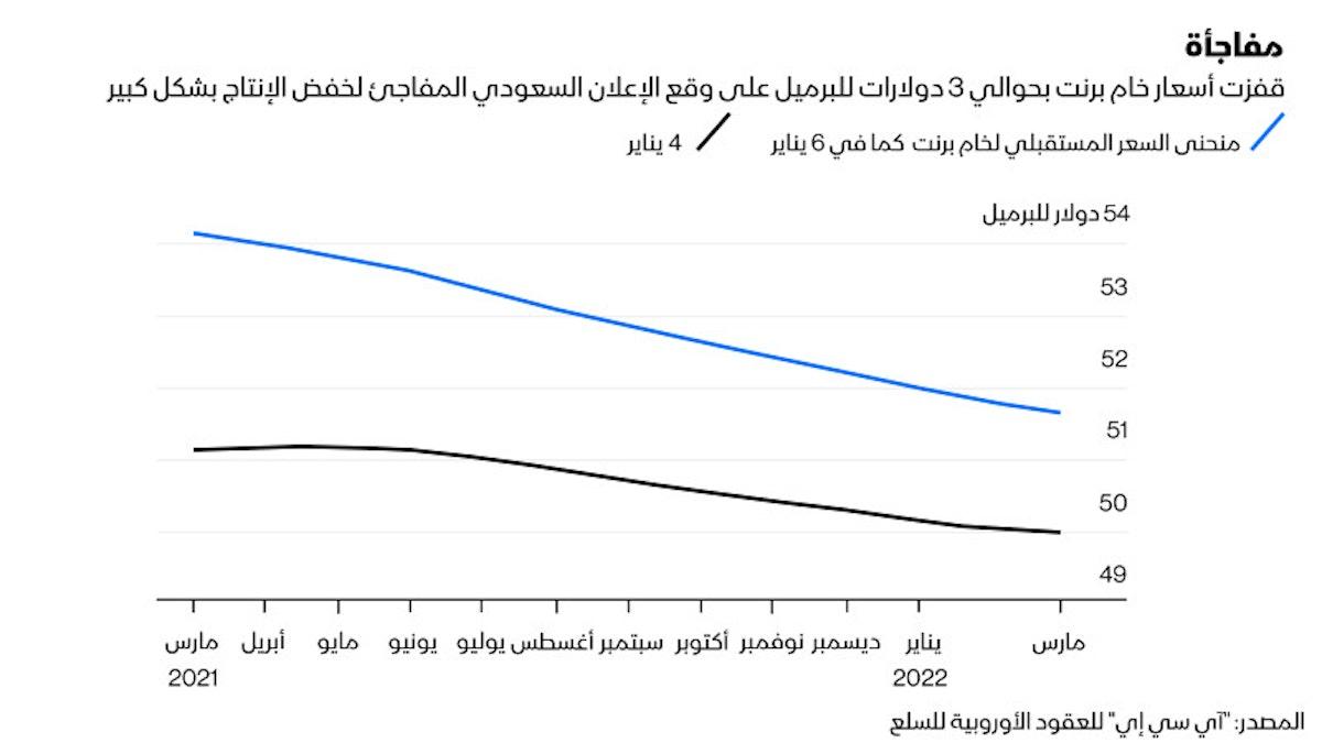 منحنى السعر المستقبلي لخام برنت - بلومبرغ