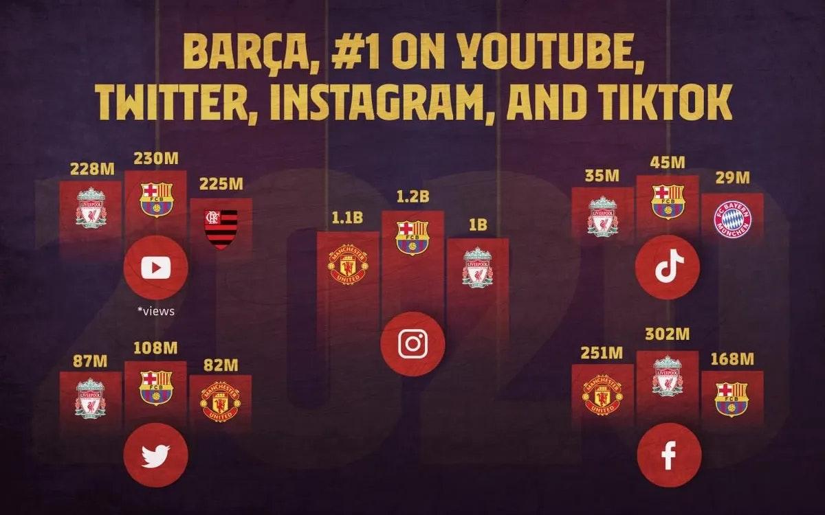 صورة نشرها نادي برشلونة على موقعه تظهر تصدره لمعظم منصات التواصل